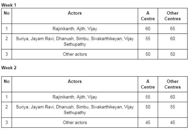 TN theatre owners make new revenue model: Rajini, Ajith and