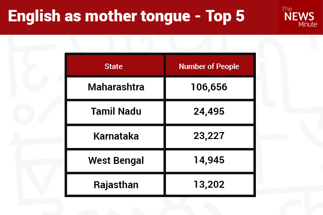 What India speaks: South Indian languages are growing, but