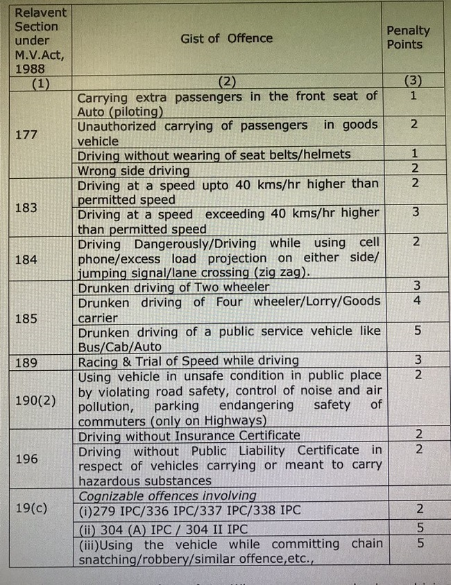 Hyderabad beware: Driving offences will soon attract penalty