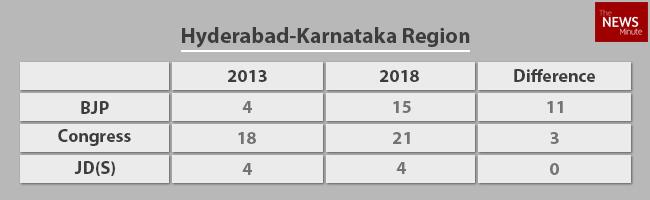Karnataka 2018 A Region Wise Breakdown Of How Each Party Fared