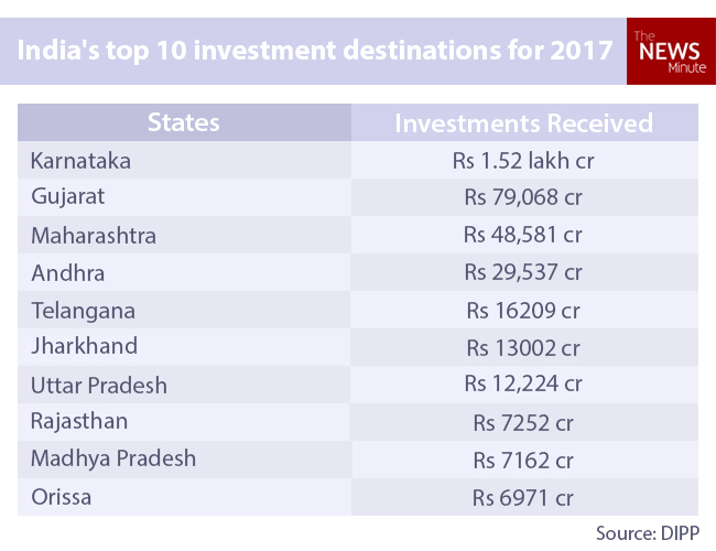 Foreign investment in andhra pradesh states mohebi investments clothing
