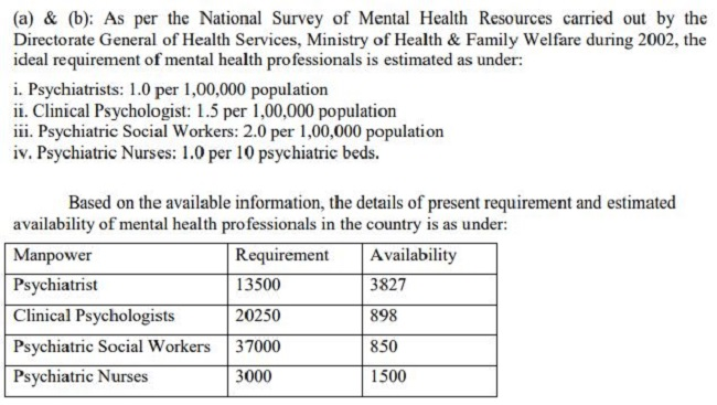 Many Indian States Have Less Than 10 Psychiatrists These Govt