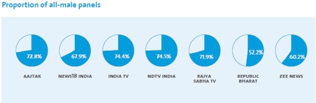 Financial tv channels in india