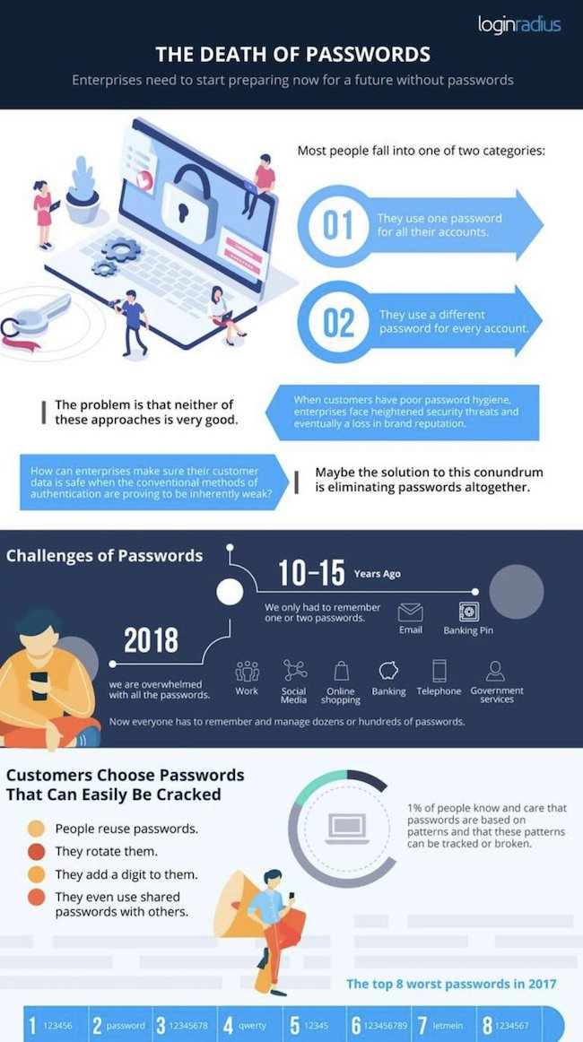 Enterprises and customers opting for password-less future