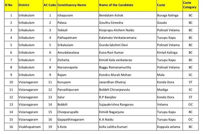 TDP releases first list with 126 candidates for AP polls, Naidu to