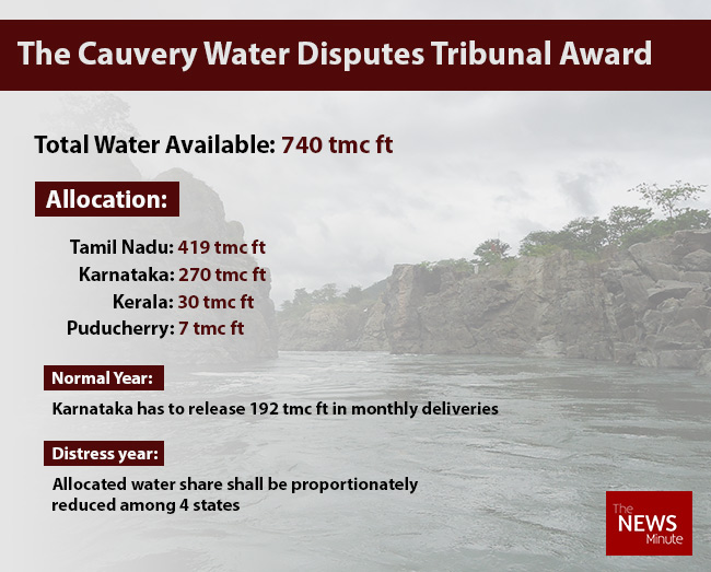 Cauvery water dispute: Advantage Karnataka as SC reduces Tamil Nadu's share