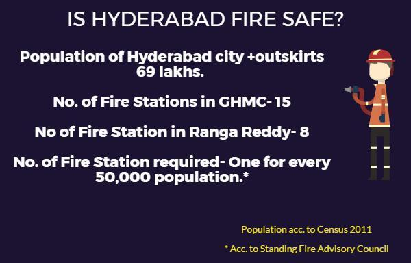 In three charts: Is Telangana really ready to face fire