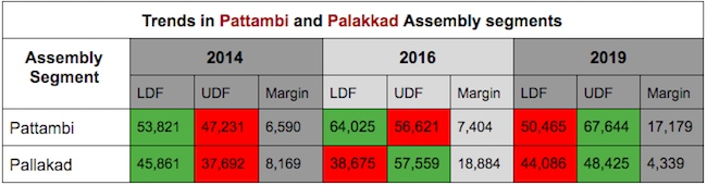 Lok Sabha 2019: LDF suffered defeat in 71 Assembly segments