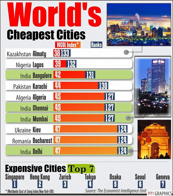 Karachi placed fourth among World's 10 cheapest cities