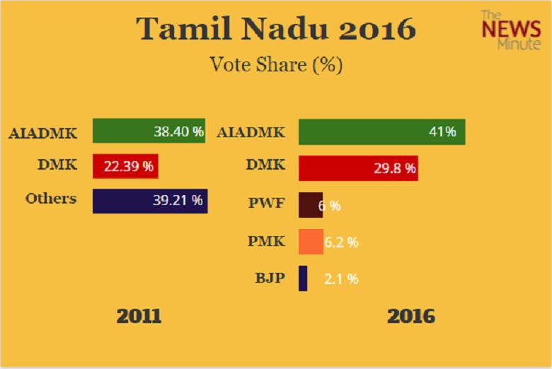 Tamil Nadu | Page 752 | The News Minute
