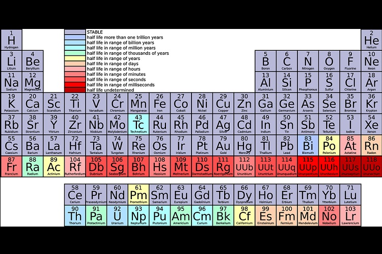 Seventh row of periodic table finally completed with four for 114 element periodic table