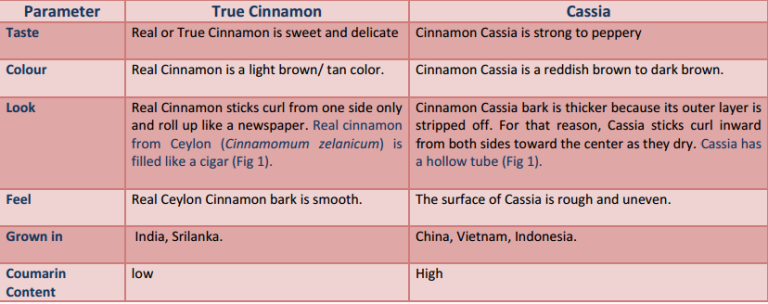 Buying cinnamon at a store? Watch out for its dangerous ...