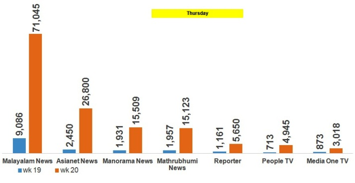 Which Malayalam news channel was No 1 on counting day? Here are the