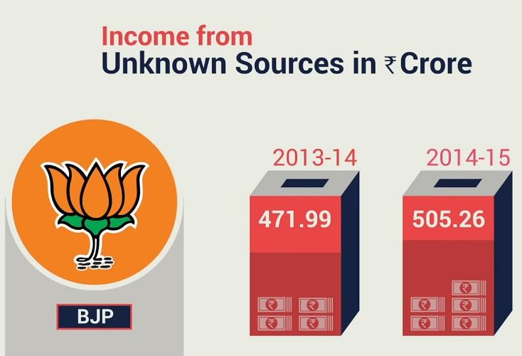 With close to Rs 1000 crore BJP leads the list of parties with unknown income