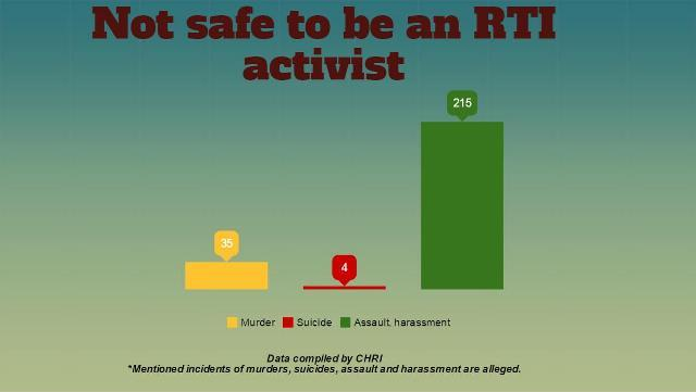 Four charts that show its not safe to be an RTI activist in India
