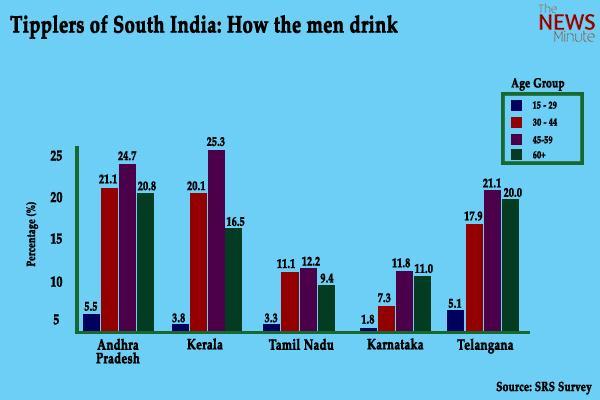 Andhra Pradesh tops smoking and alcohol consumption Kerala comes in second