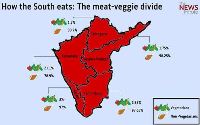 Food for thought South Indians love their meat over veggies