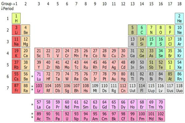 Japanese and Russian influence on the periodic table as 4 elements get new names